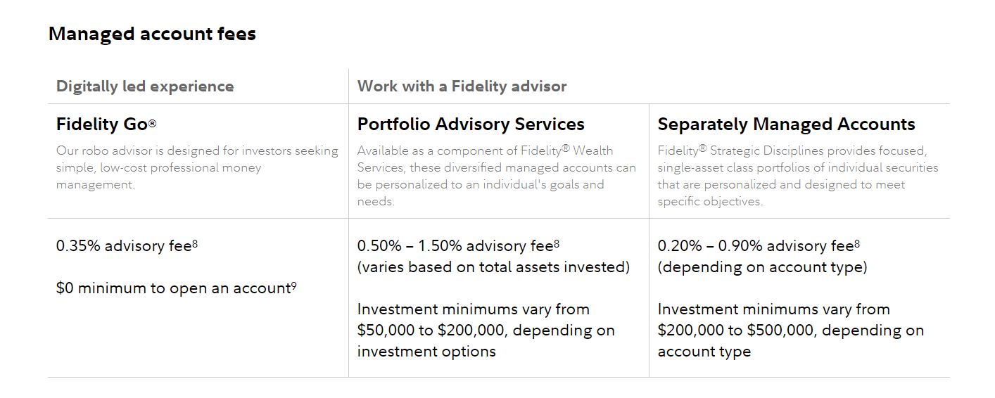 managed account fees fidelity