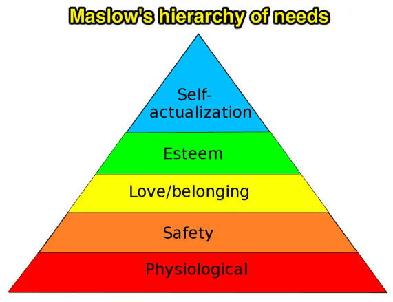 maslow-hierarchy-of-needs