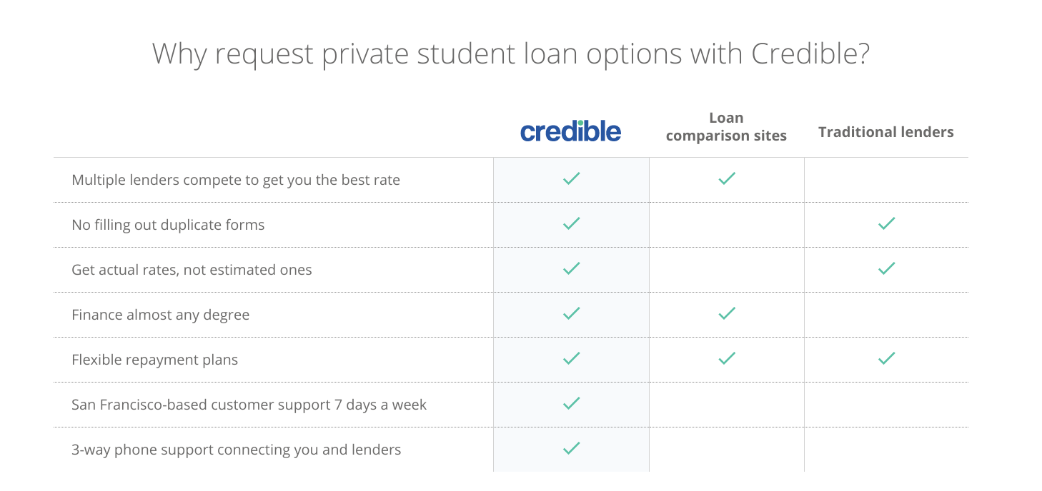 refinancing student loans pros and cons