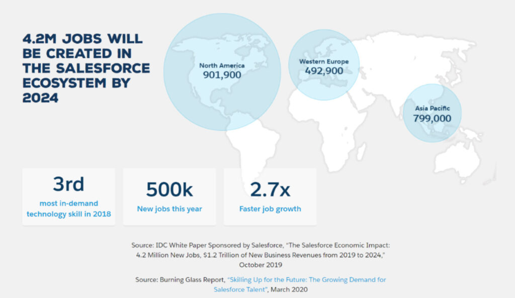 Salesforce career growth stats