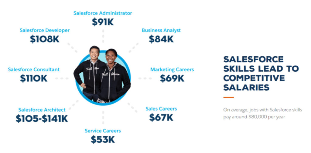 Salesforce skills lead to competitive salaries