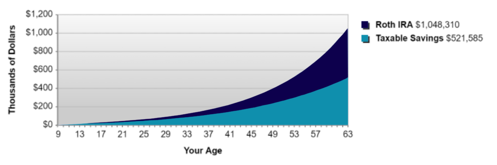 Graph of Roth IRA and taxable savings
