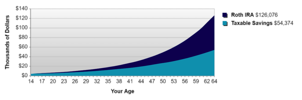 graph of Roth IRA and taxable savings growth
